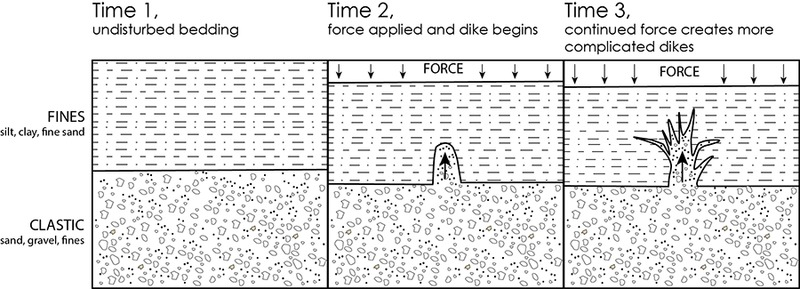 Time Sequence of Clastic Dike Formation