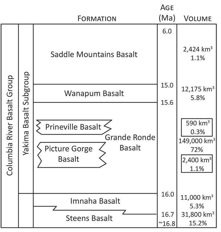Figure 1. Generalized stratigraphic column of the CRBG
