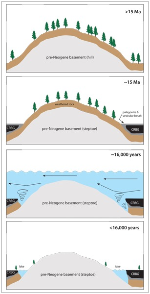 Hypothetical time-sequence for the development of lakes around steptoes