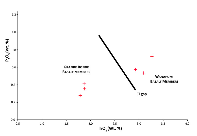 Figure 3. Geochemical plot where the rock chemistry is used to define the unit of the CRBG
